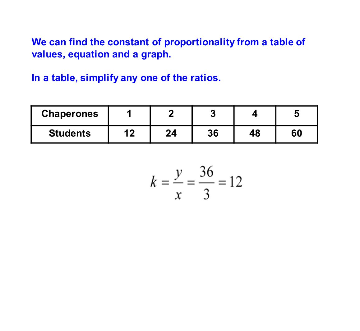 We can find the constant of proportionality from a table of values, equation and a graph.