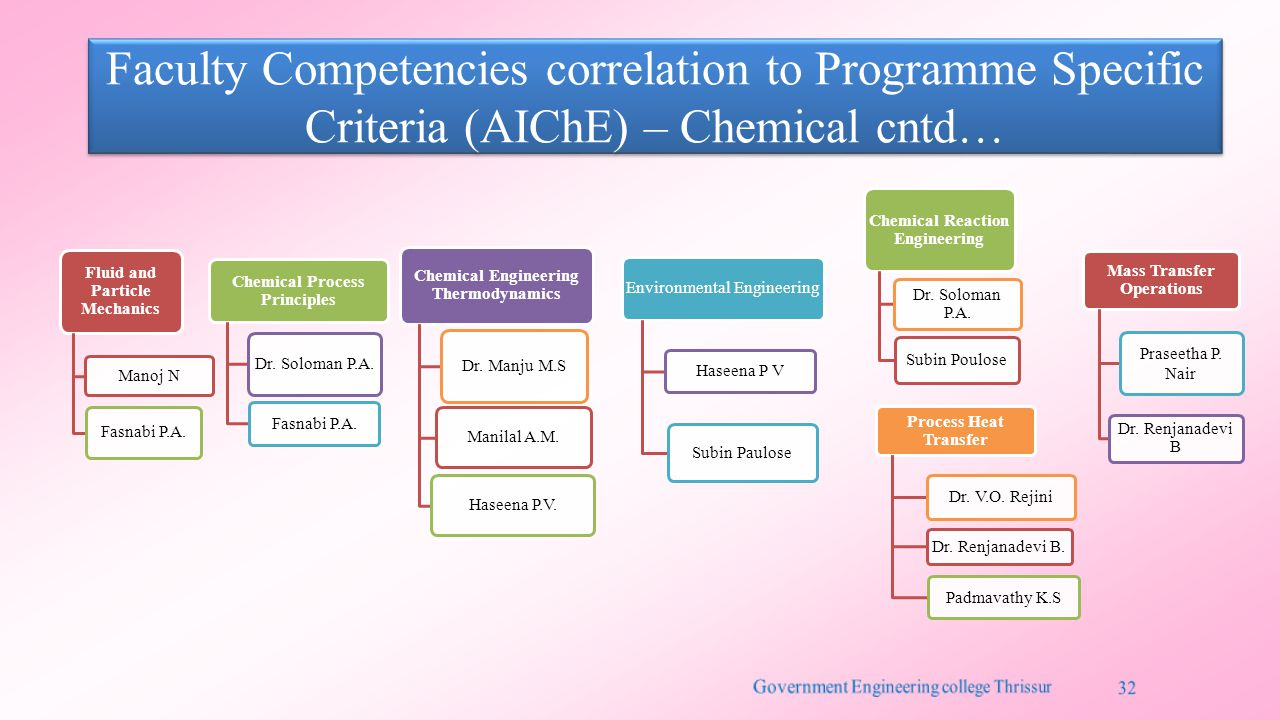 Faculty Competencies correlation to Programme Specific Criteria (AIChE) – Chemical cntd…