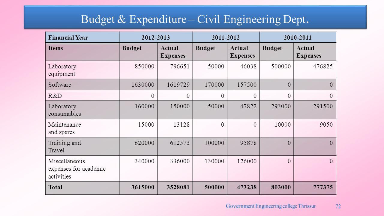 Budget & Expenditure – Civil Engineering Dept.