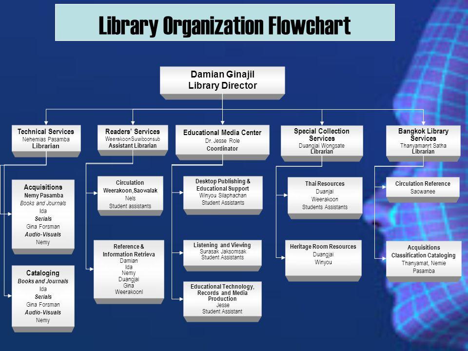 Library Organization Flowchart