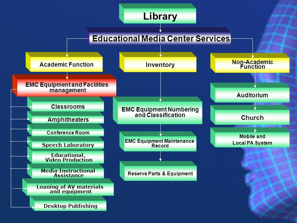 Library Educational Media Center Services Inventory Church