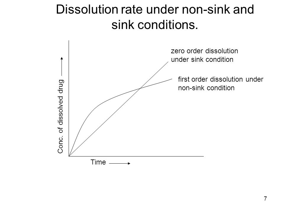 Dissolution rate under non-sink and sink conditions.