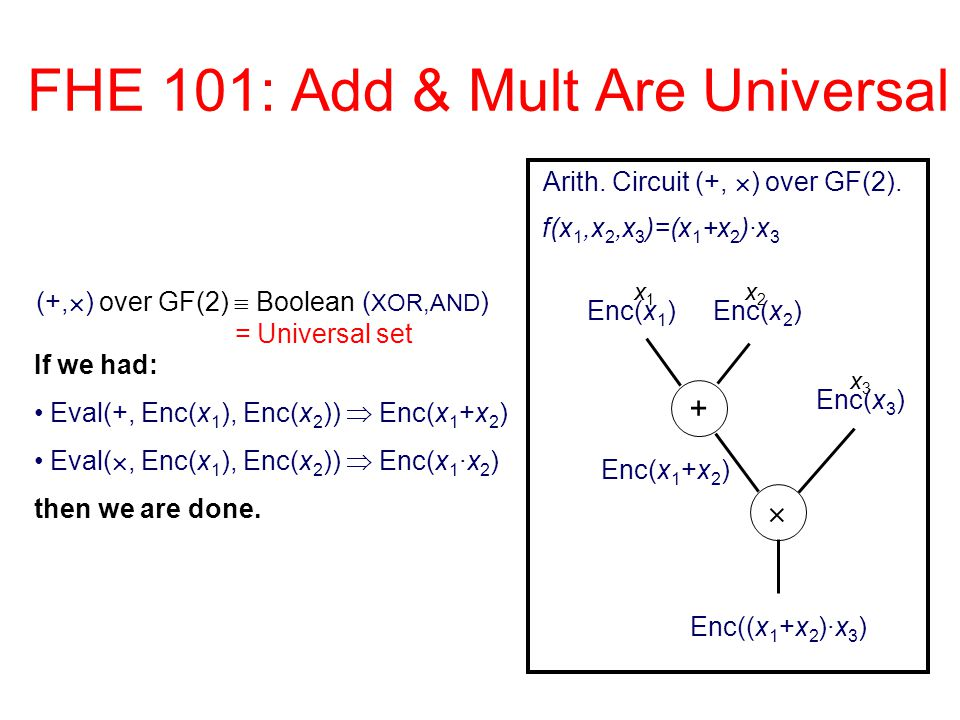 FHE 101: Add & Mult Are Universal