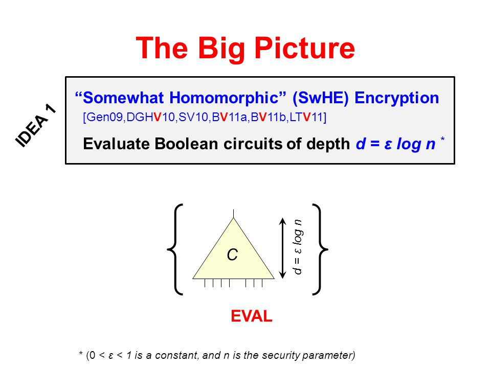 The Big Picture Somewhat Homomorphic (SwHE) Encryption IDEA 1