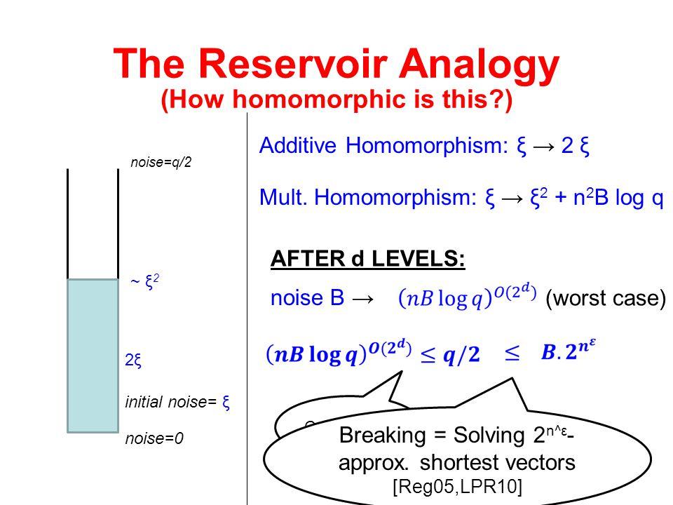(How homomorphic is this )