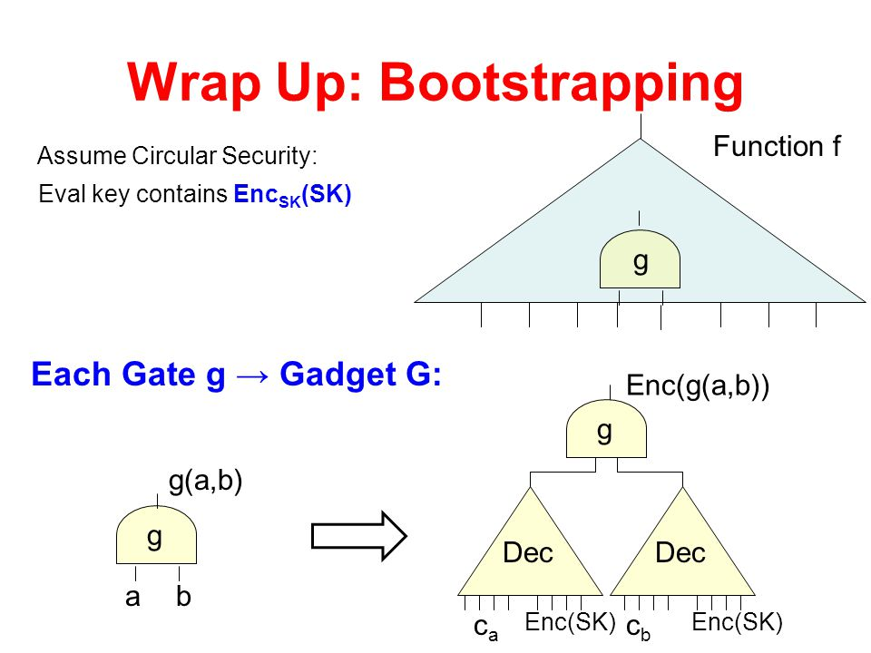 Wrap Up: Bootstrapping
