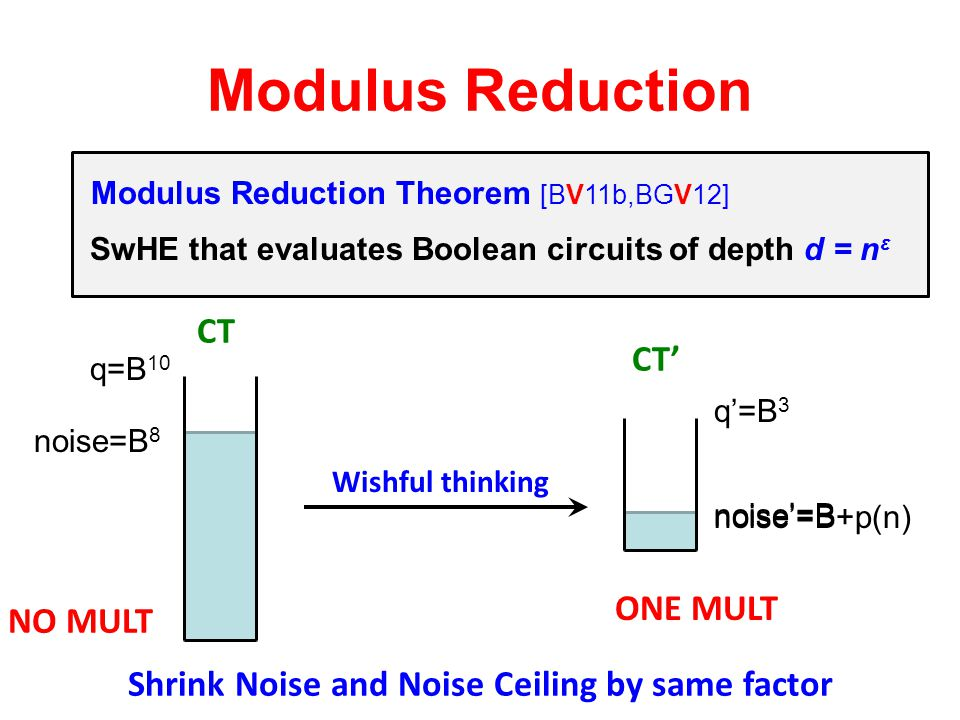 Shrink Noise and Noise Ceiling by same factor