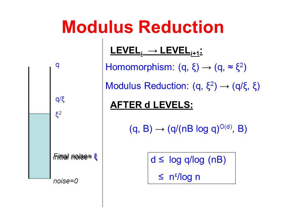 Modulus Reduction LEVELi → LEVELi+1: Homomorphism: (q, ξ) → (q, ≈ ξ2)
