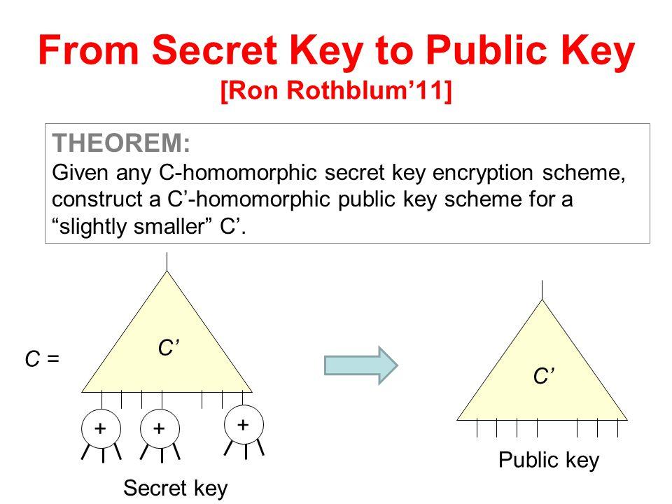 From Secret Key to Public Key
