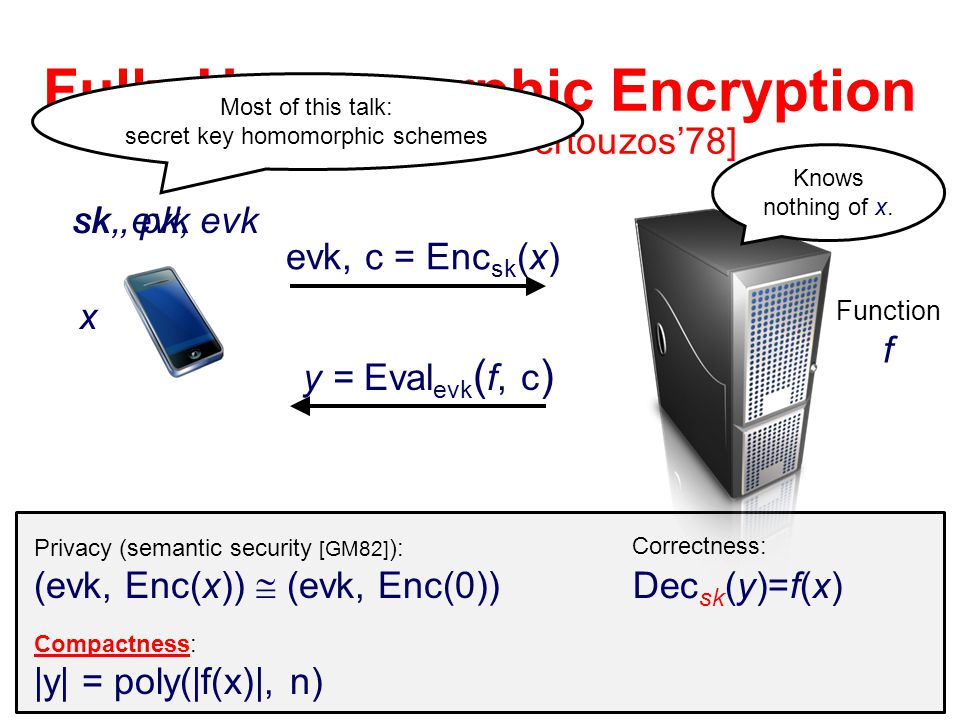 fully homomorphic encryption and cryptography Fully-homomorphic encryption cryptography's holy grail slide25 computing on encrypted data fully-homomorphic encryption amazing applications: private cloud computing delegate arbitrary processing  of  data without giving away  access to it slide26 computing on encrypted data.
