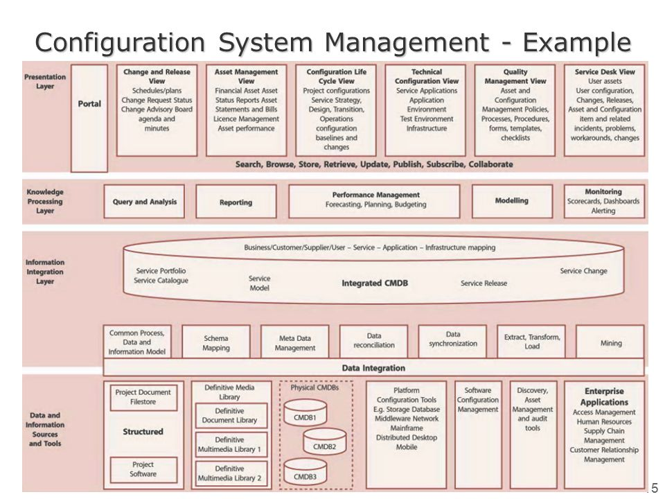 Configuration System Management - Example