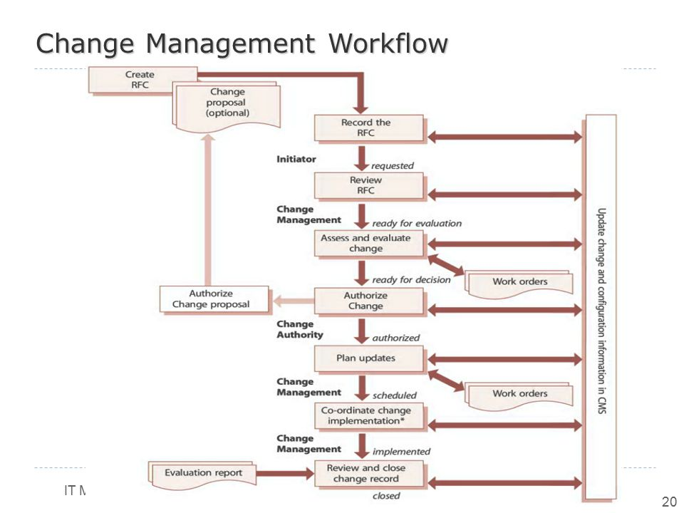 Change Management Workflow