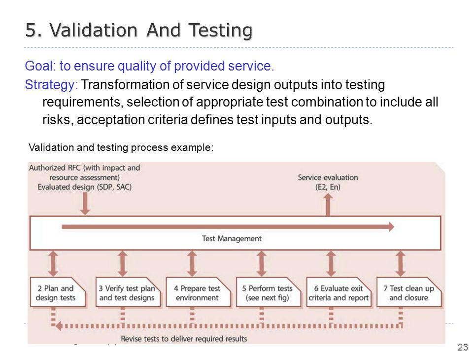 5. Validation And Testing