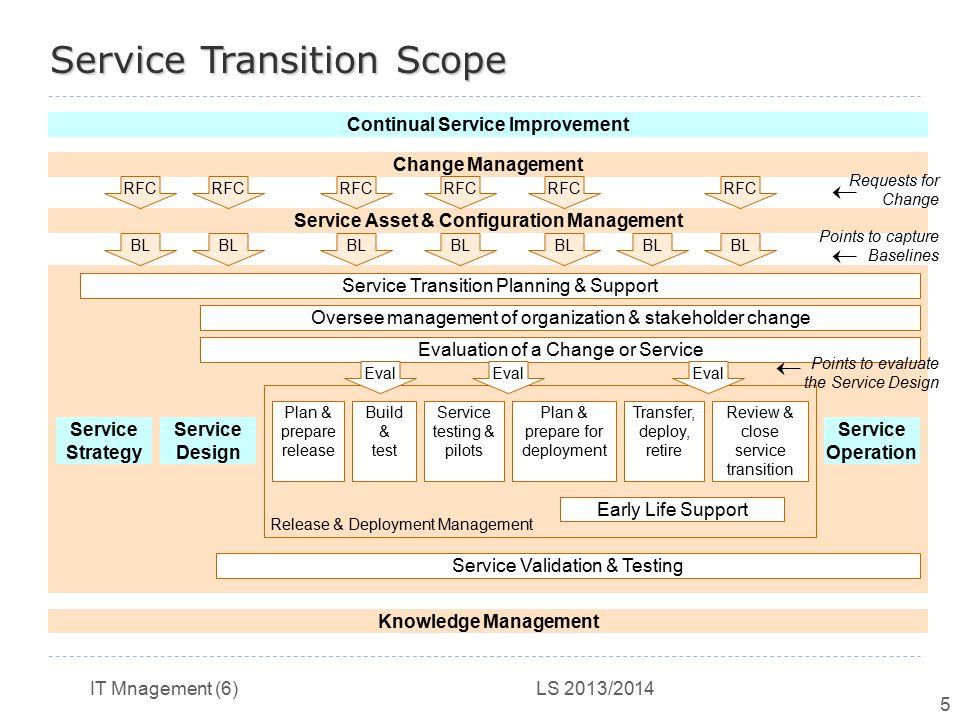 Continual Service Improvement Service Asset & Configuration Management