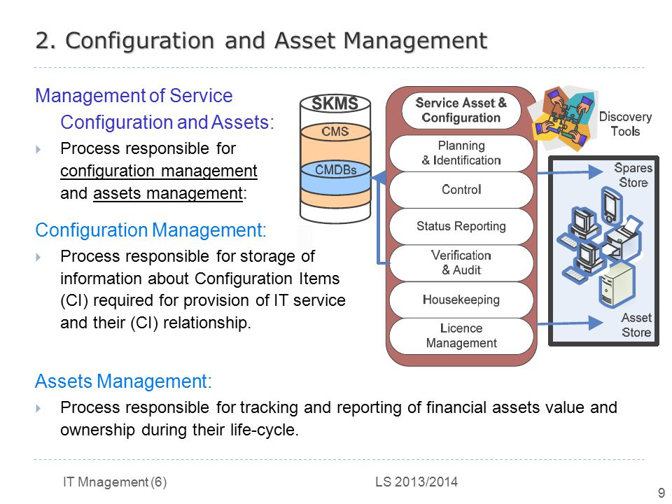 2. Configuration and Asset Management