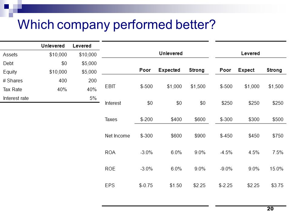 Which company performed better