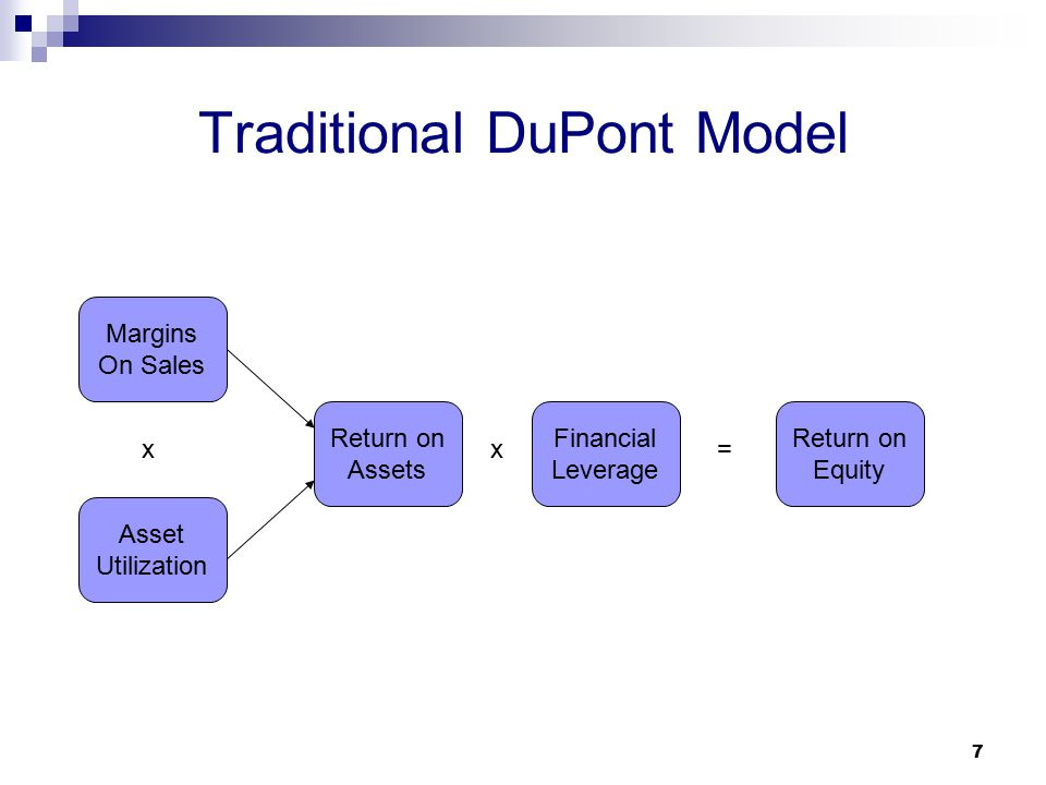 Traditional DuPont Model