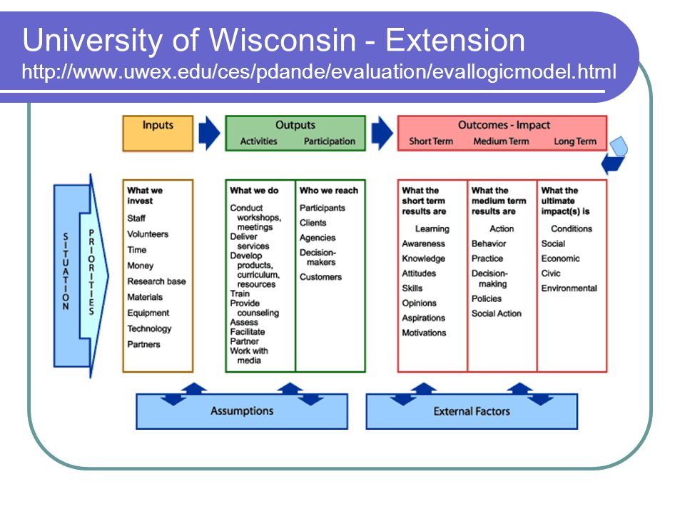 University of Wisconsin - Extension http://www. uwex