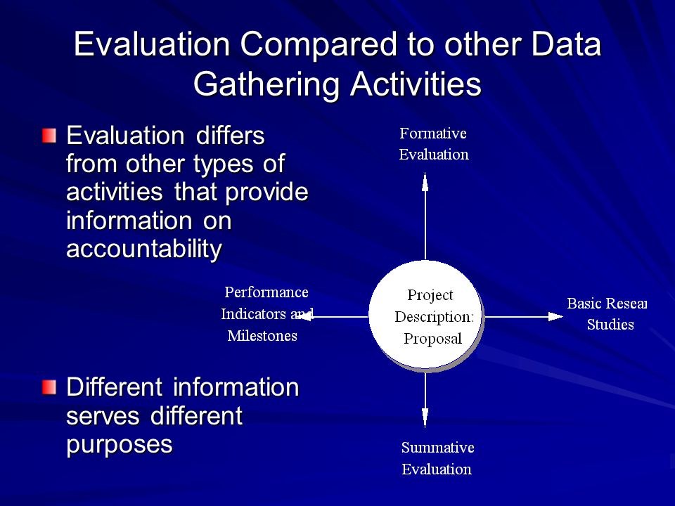 Evaluation Compared to other Data Gathering Activities