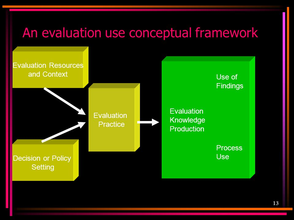 An evaluation use conceptual framework