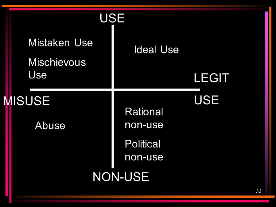 USE LEGIT USE MISUSE NON-USE Mistaken Use Mischievous Use Ideal Use