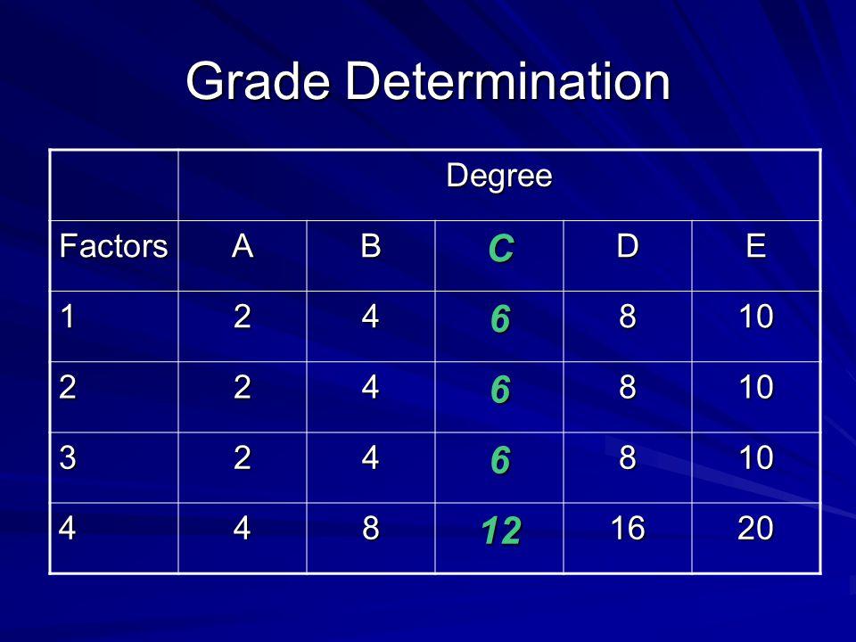 Grade Determination Degree Factors A B C D E 1 2 4 6 8 10 3 12 16 20