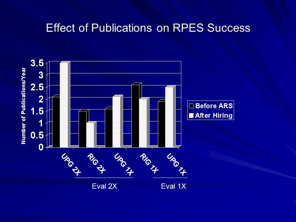 Effect of Publications on RPES Success