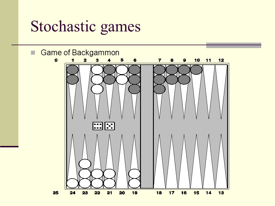Stochastic games Game of Backgammon