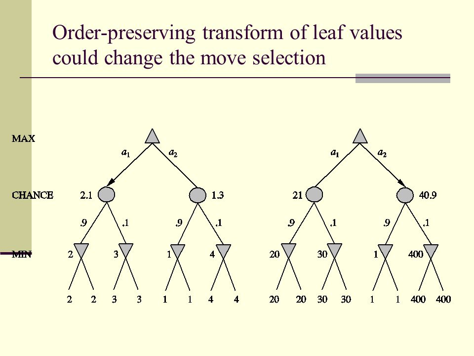 Order-preserving transform of leaf values could change the move selection