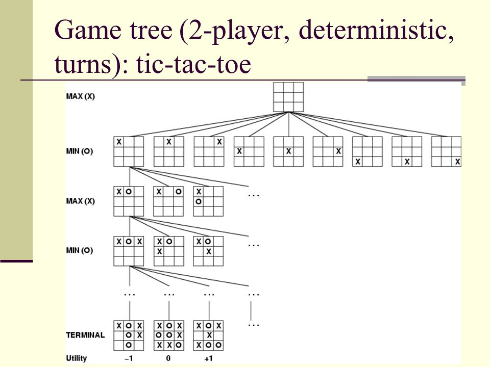 Game tree (2-player, deterministic, turns): tic-tac-toe
