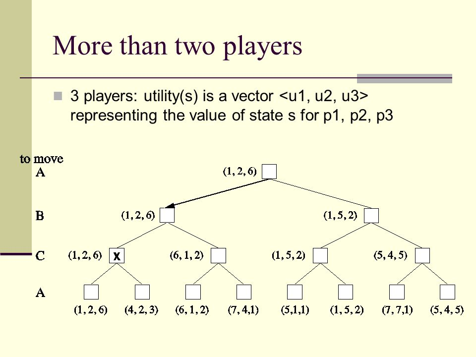 More than two players 3 players: utility(s) is a vector <u1, u2, u3> representing the value of state s for p1, p2, p3.