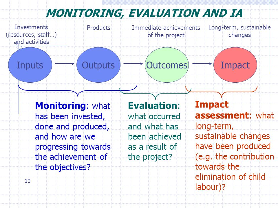 MONITORING, EVALUATION AND IA