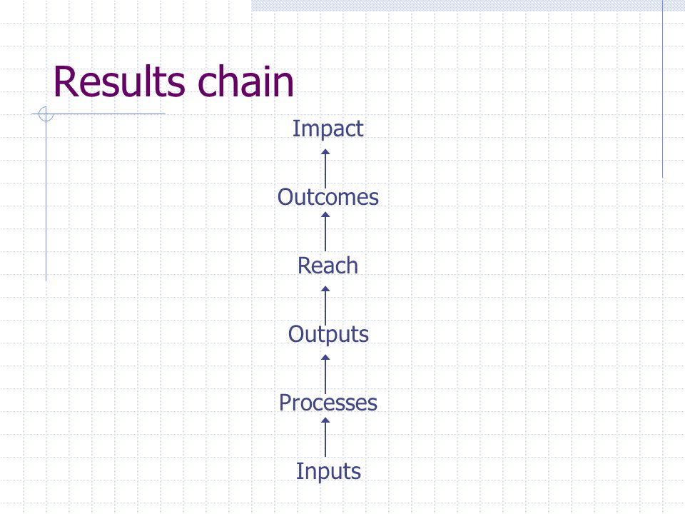 Results chain Impact Outcomes Reach Outputs Processes Inputs
