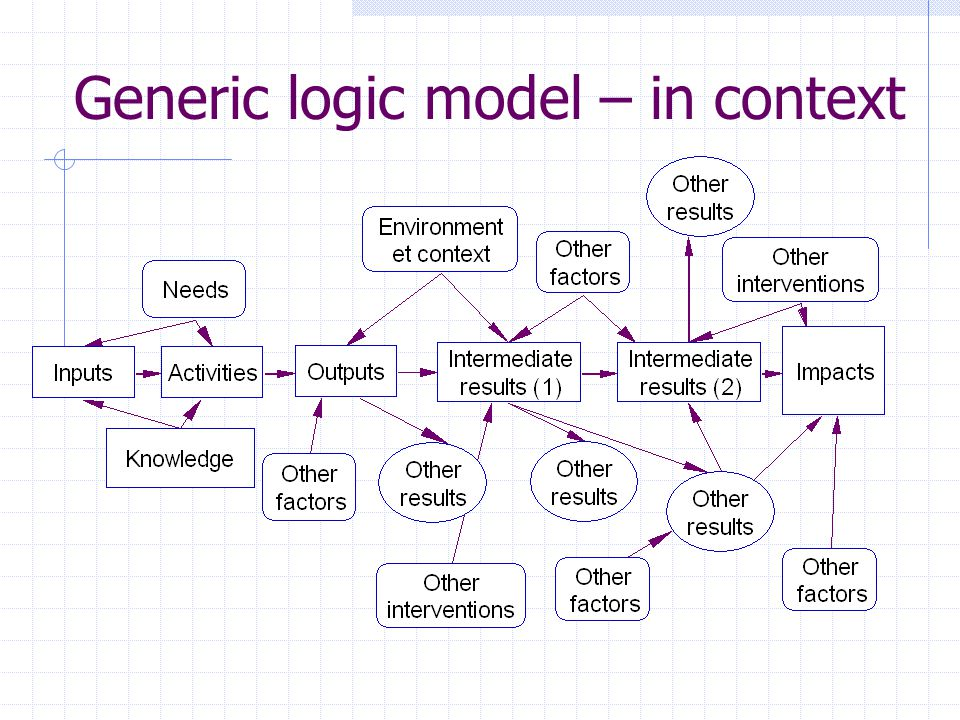 Generic logic model – in context