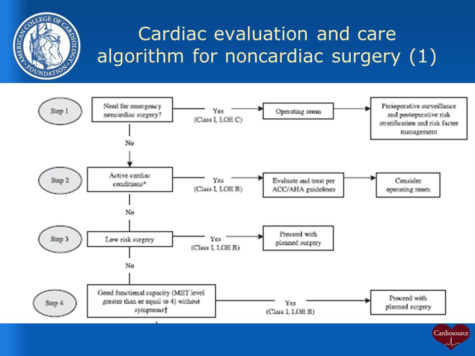 Cardiac evaluation and care algorithm for noncardiac surgery (1)