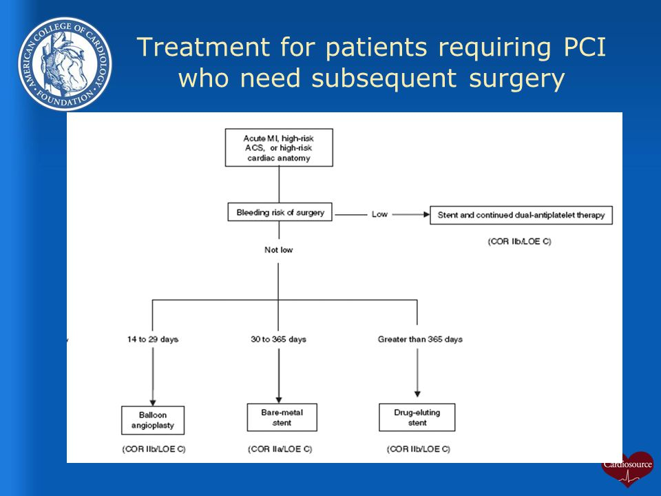 Treatment for patients requiring PCI who need subsequent surgery