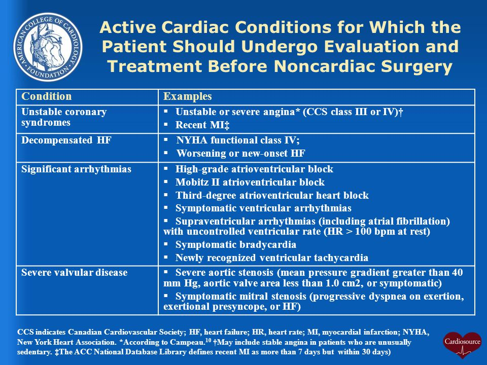 Active Cardiac Conditions for Which the Patient Should Undergo Evaluation and Treatment Before Noncardiac Surgery