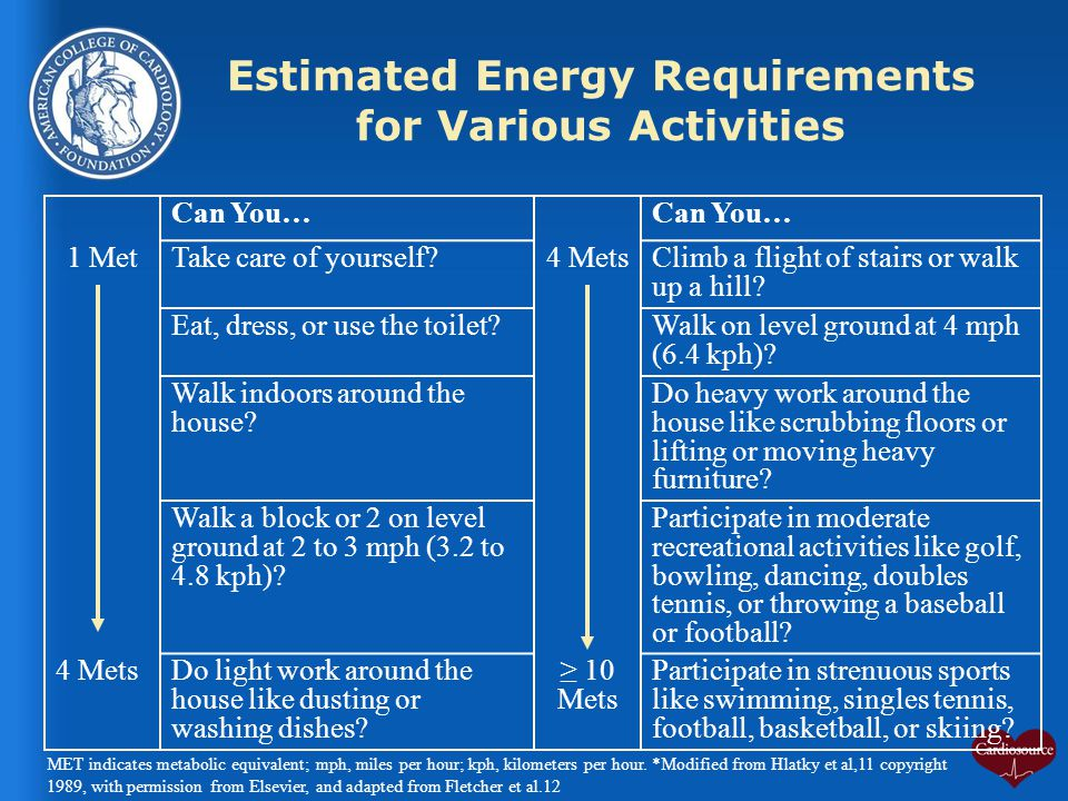 Estimated Energy Requirements for Various Activities