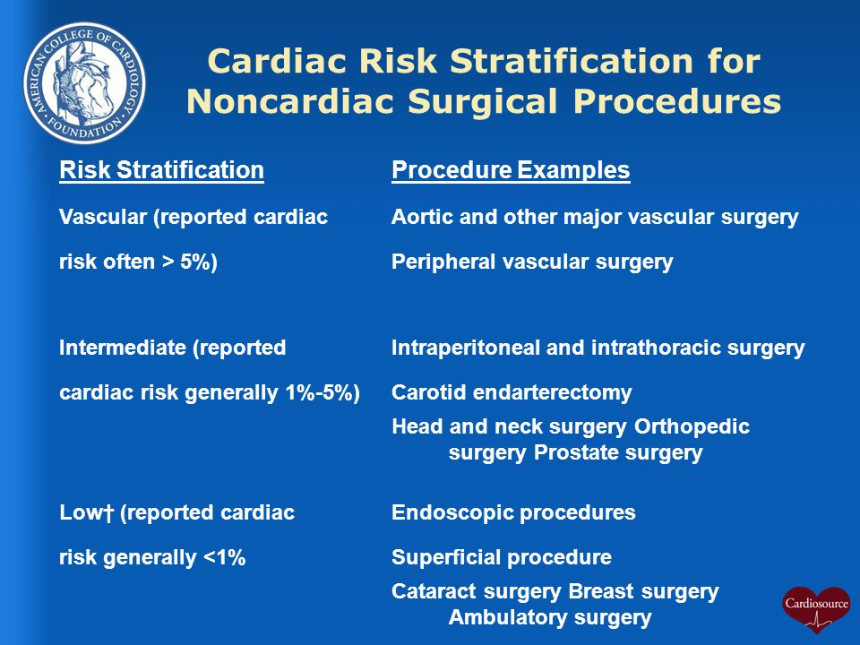 Cardiac Risk Stratification for Noncardiac Surgical Procedures