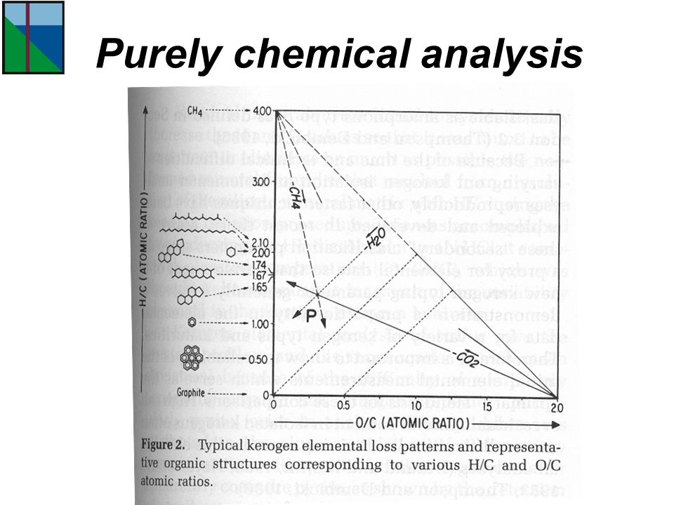 Purely chemical analysis