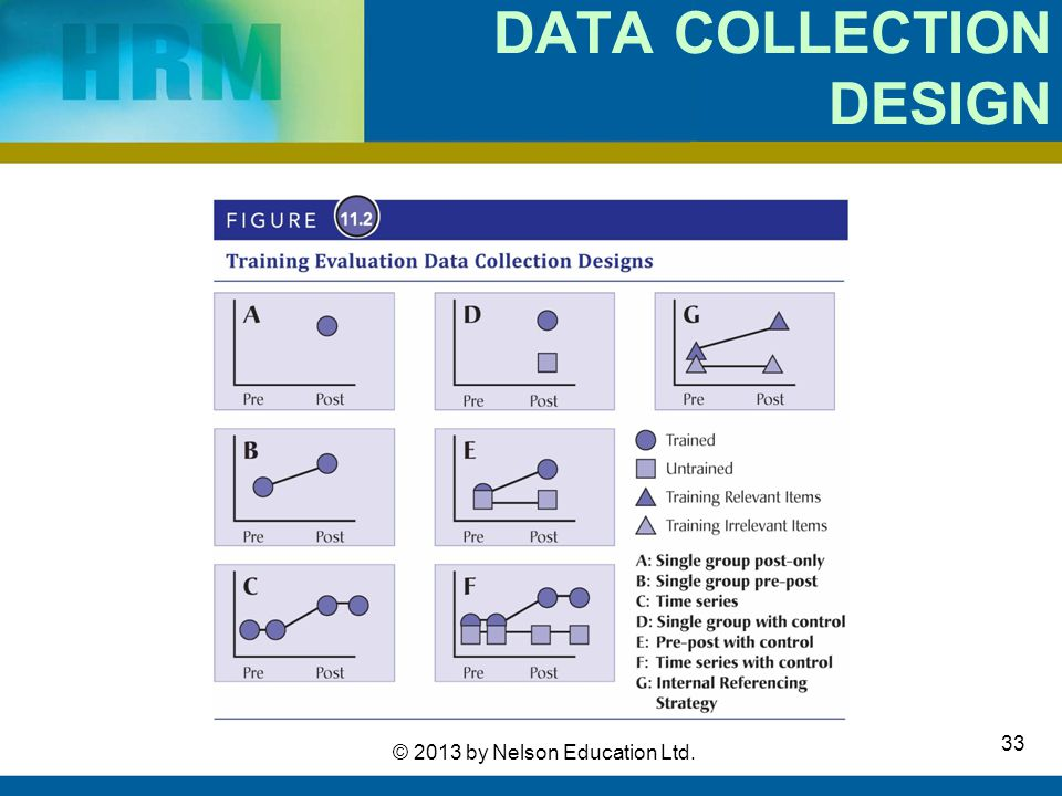 DATA COLLECTION DESIGN