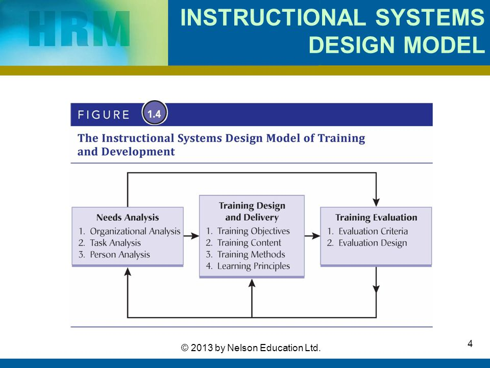 INSTRUCTIONAL SYSTEMS DESIGN MODEL