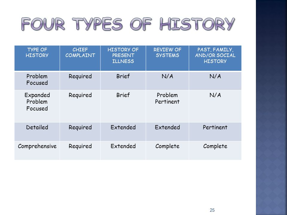 Four types of history Problem Focused Required Brief N/A