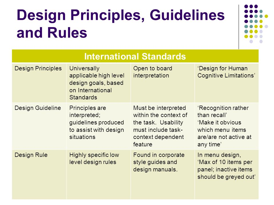 Design Principles, Guidelines and Rules
