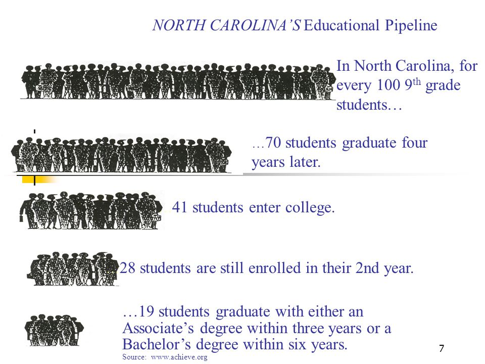 NORTH CAROLINA'S Educational Pipeline