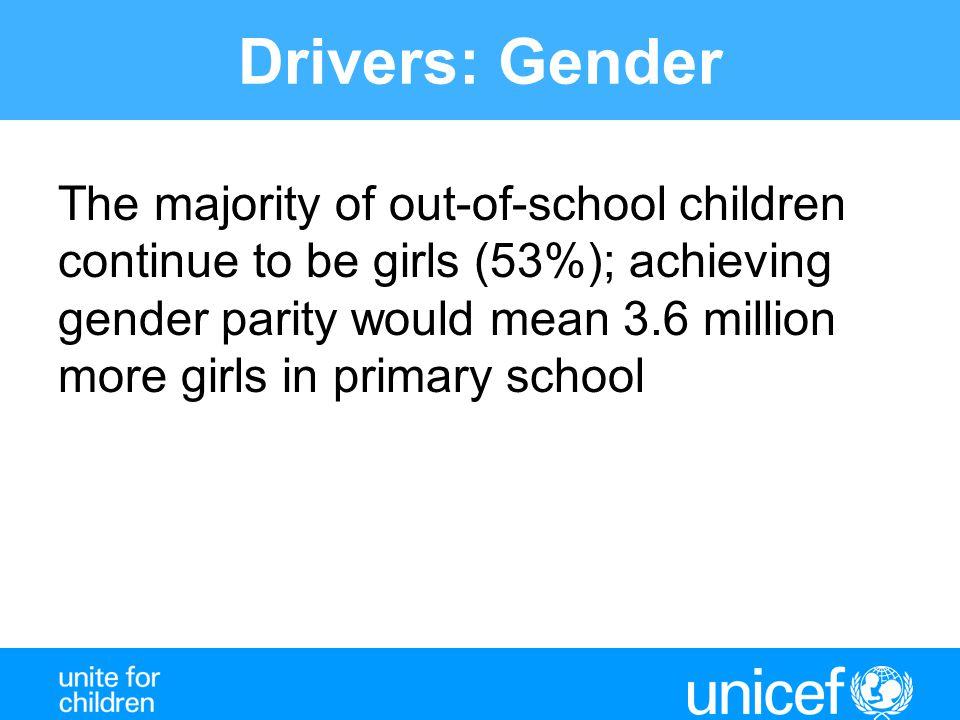 Drivers: Gender