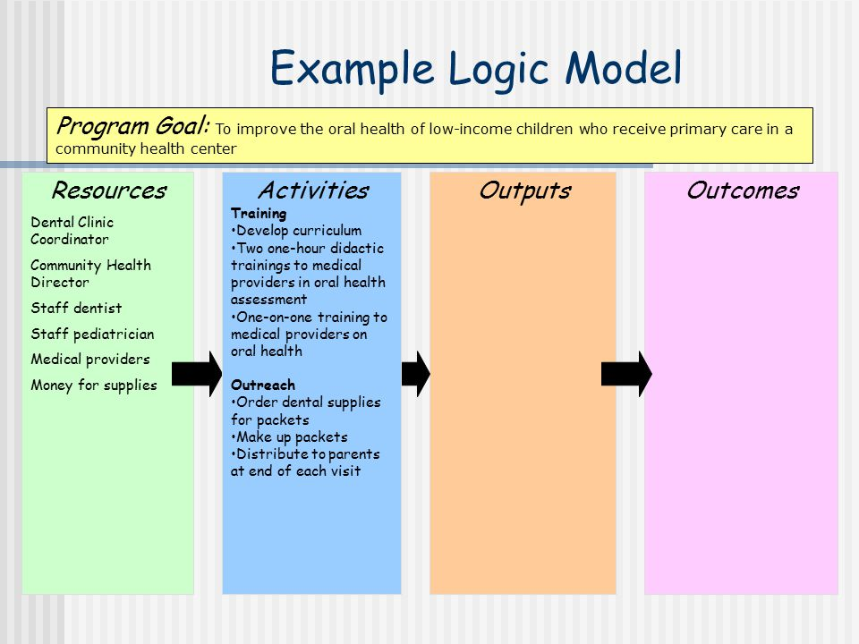 Example Logic Model Program Goal: To improve the oral health of low-income children who receive primary care in a community health center.