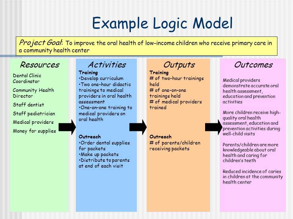 Example Logic Model Resources Activities Outputs Outcomes