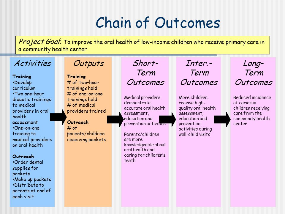 Chain of Outcomes Activities Outputs Short-Term Outcomes Inter.-Term
