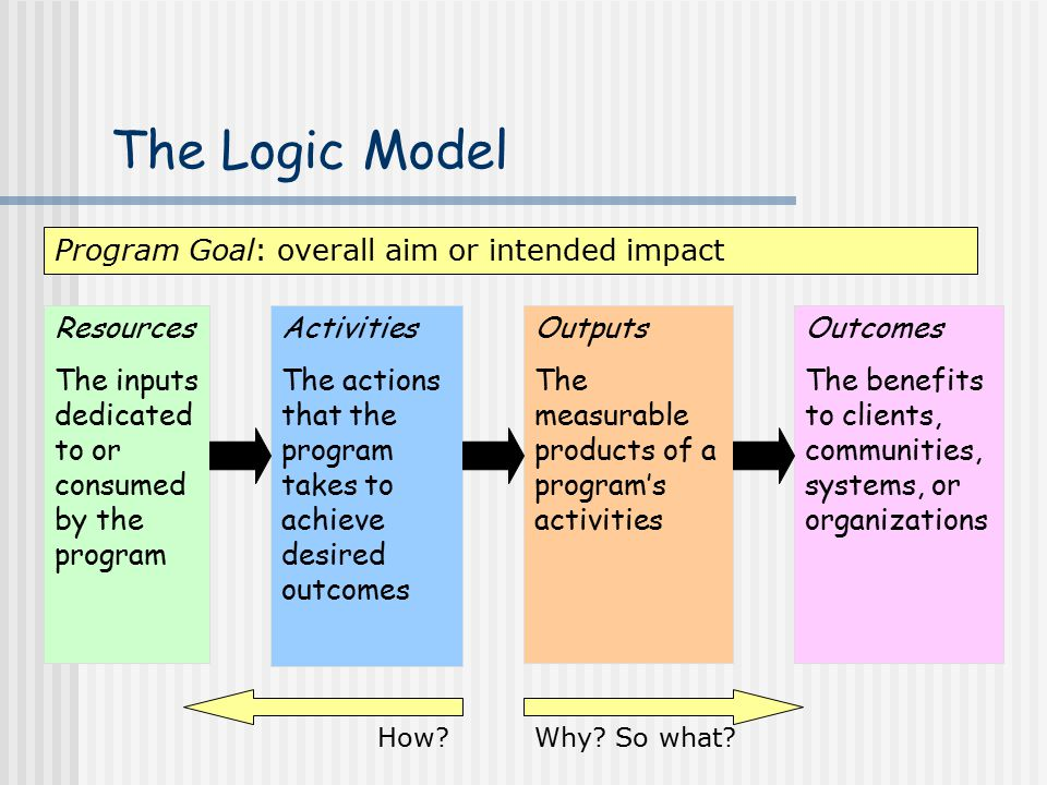 The Logic Model Program Goal: overall aim or intended impact Resources